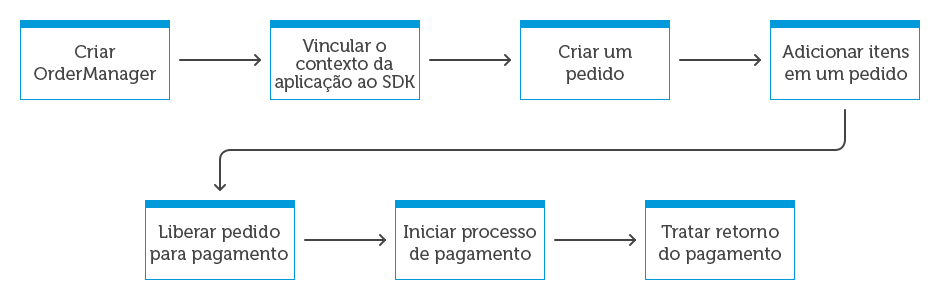 order manager sdk flux