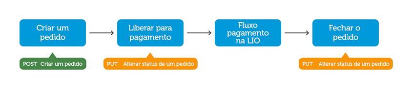 fluxo_basico